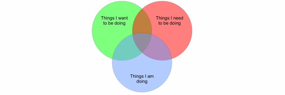 The Venn Diagram Of Leadership Craig A Smith